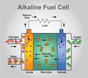 alkaline fuel cell diagram